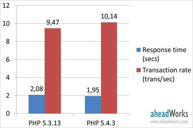 PHP 5.3.13 vs PHP 5.4.3