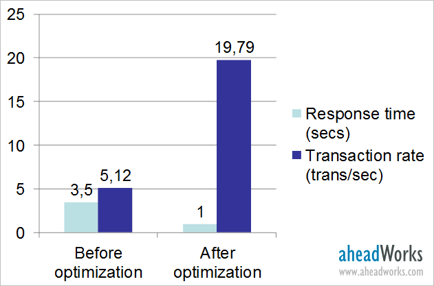 Comparison of webservers